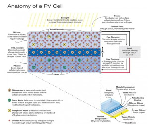 Solar pv panels produce electricity by sunlight exciting electrons in solar cells.
