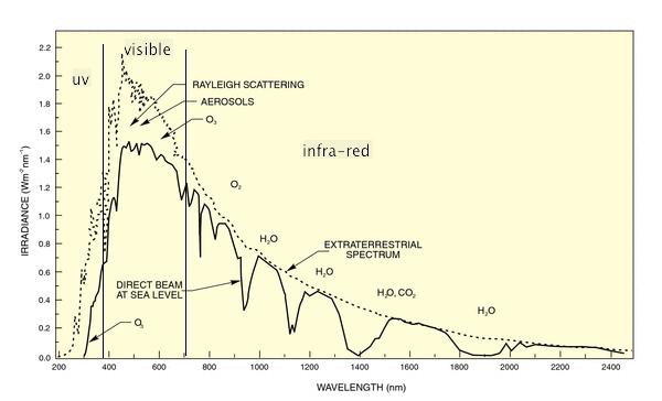 Solar Radiation Spectrum Sunwind Solar Car Kits And